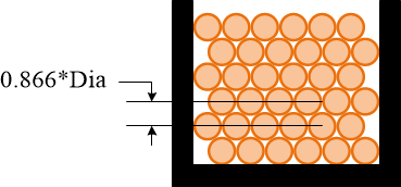 Diagram showing solenoid winding compactness with spacing equal to 0.866 times the diameter.