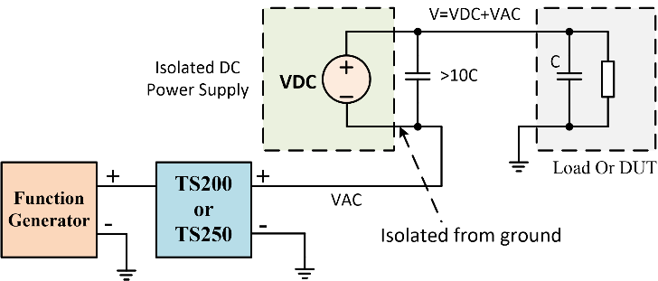 Using an isolated power supply in combination with a waveform amplifier and a function generator to produce high voltage signal.