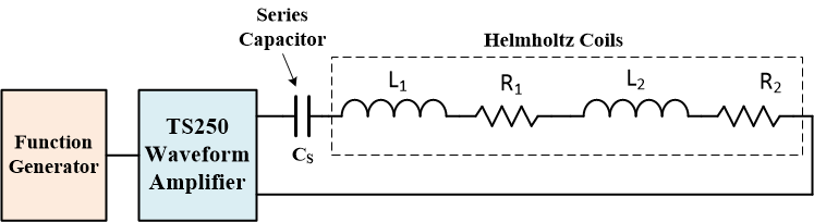 Series resonance cancels magnetic coil impedance to allows high current generation.