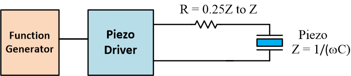 Using a resistor to impedance match the high frequency piezoelectric driver.