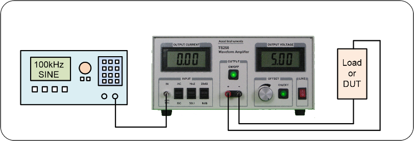 Lab amp is used to amplify function generator signal to drive heavy loads.