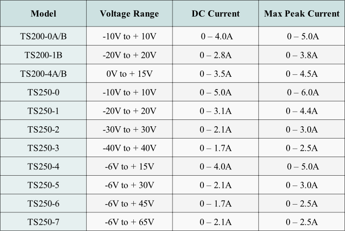 For op-amp power supply rejection ration (PSRR) measurement, use the TS250/TS200 amplifiers.