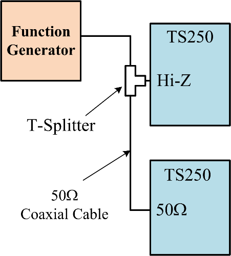 Using coaxial cables and a BNC T-splitter to connect a function generator to two TS250.