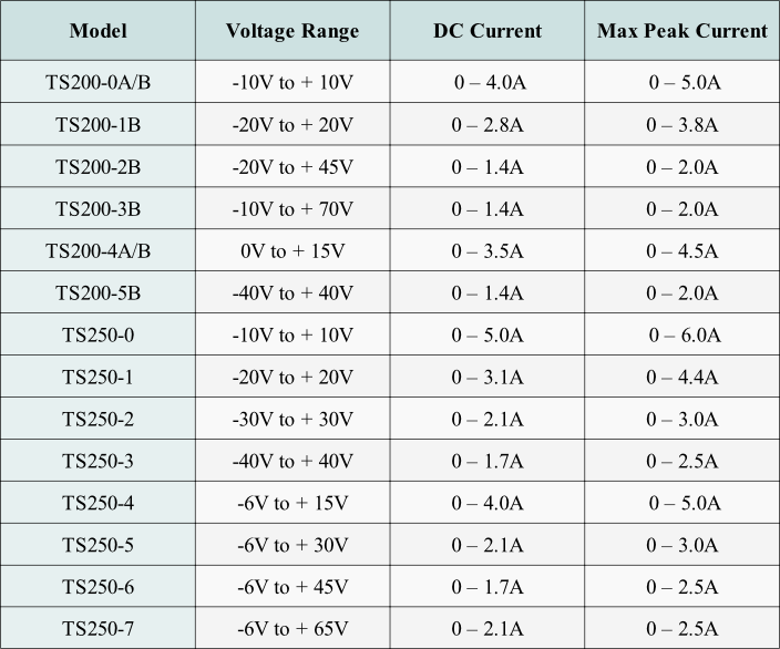 Table 1. High Voltage Amp Selection Guide