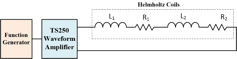 High current waveform amplifier drives Helmholtz magnetic coil and generate magnetic field.