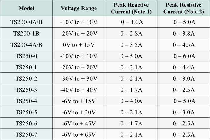 Use this table to select a piezo driver for high-voltage and  high-current test and measurement applications.