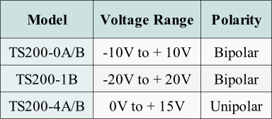 Use this table to select a piezo transducer amplifier for high voltage and  high-current test and measurement applications.
