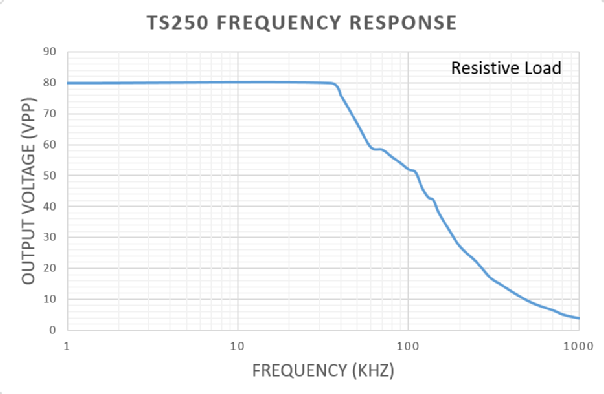 Plot shows a typical TS250 ultrasonic driver amplifier output voltage vs frequency.