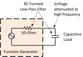 A function generator outputs a 0-to-5V square-wave with 50-ohm source impedance. The function generator is driving a capacitive load.