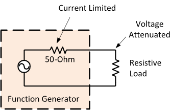 A function generator outputs 0-to-5V square-wave with 50-ohm source impedance driving a low-resistance load.