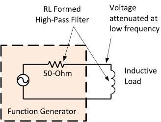 A function generator outputs a 0-to-5V square-wave with 50-ohm source impedance.  The function generator is driving an inductive load.