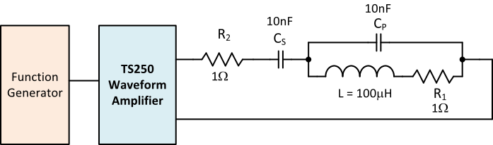High frequency power amplifier is driving an electromagnetic coil to produce magnetic field.