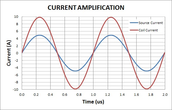 High frequency coil current vs. time. The source and coil currents are showing magnetic field amplification.