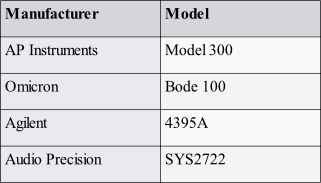 LDO PSRR Measurement