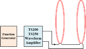 Helmholtz coil is driven by a waveform amplifier to create high frequency magnetic field.